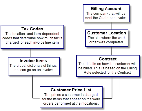 Customer Invoice Basics - Invoice to go prices